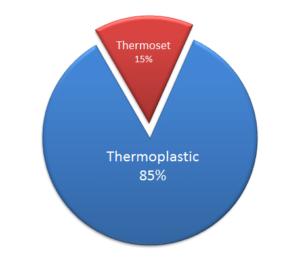 เทอร์โมพลาสติกและเทอร์โมเซ็ต